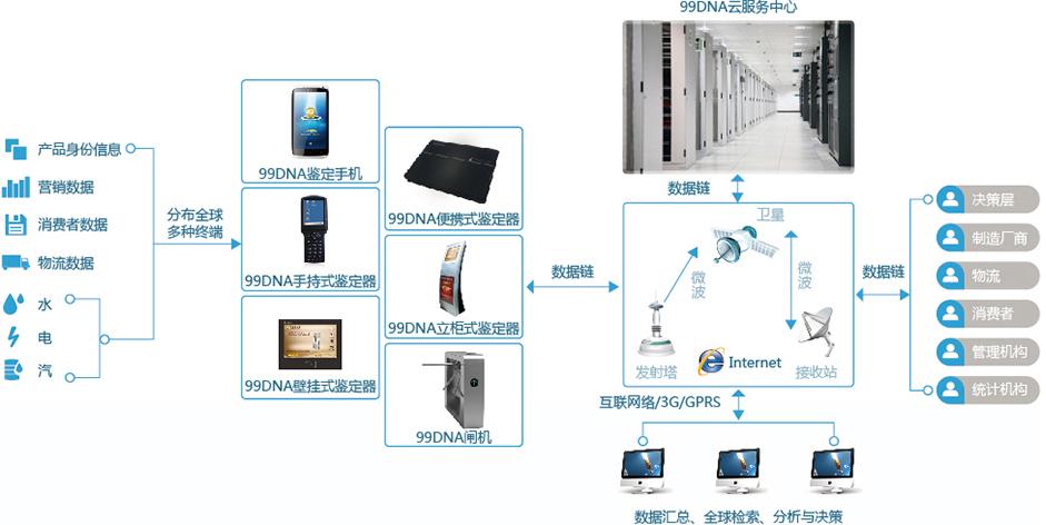 99DNA平台拥有全球唯一不可复制的智能RFID复合芯片,设计了种类繁多的芯片工艺,包括耐高温型、耐高压型、防水型、超薄型等等,以适应药品、烟酒、皮包皮具、服装服饰、证卡类、光碟、货币等几乎世界上所有的物品。 99DNA采用智能化加密芯片,其数据采用一种全新的隐形动态数码模式,把目标码完全变成了隐形的,对于任何人,在任何环节都看不见摸不着的。 只有99DNA控制中心指挥下的物联网终端,才得以与99DNA芯片进行数据交换,获取或改写其中信息。   从以上芯片结构表可以看到,99DNA芯片共包含16个扇区,每