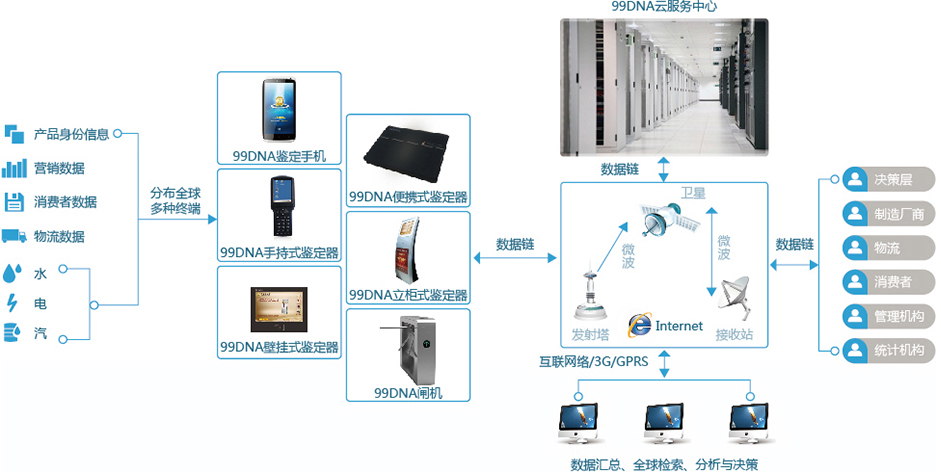 99dna平台结构图